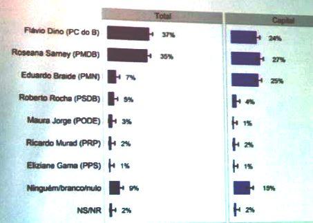 pesquisa - Roseana lidera em São Luís, e poderá vencer outra vez contra Flavio Dino na capital - minuto barra